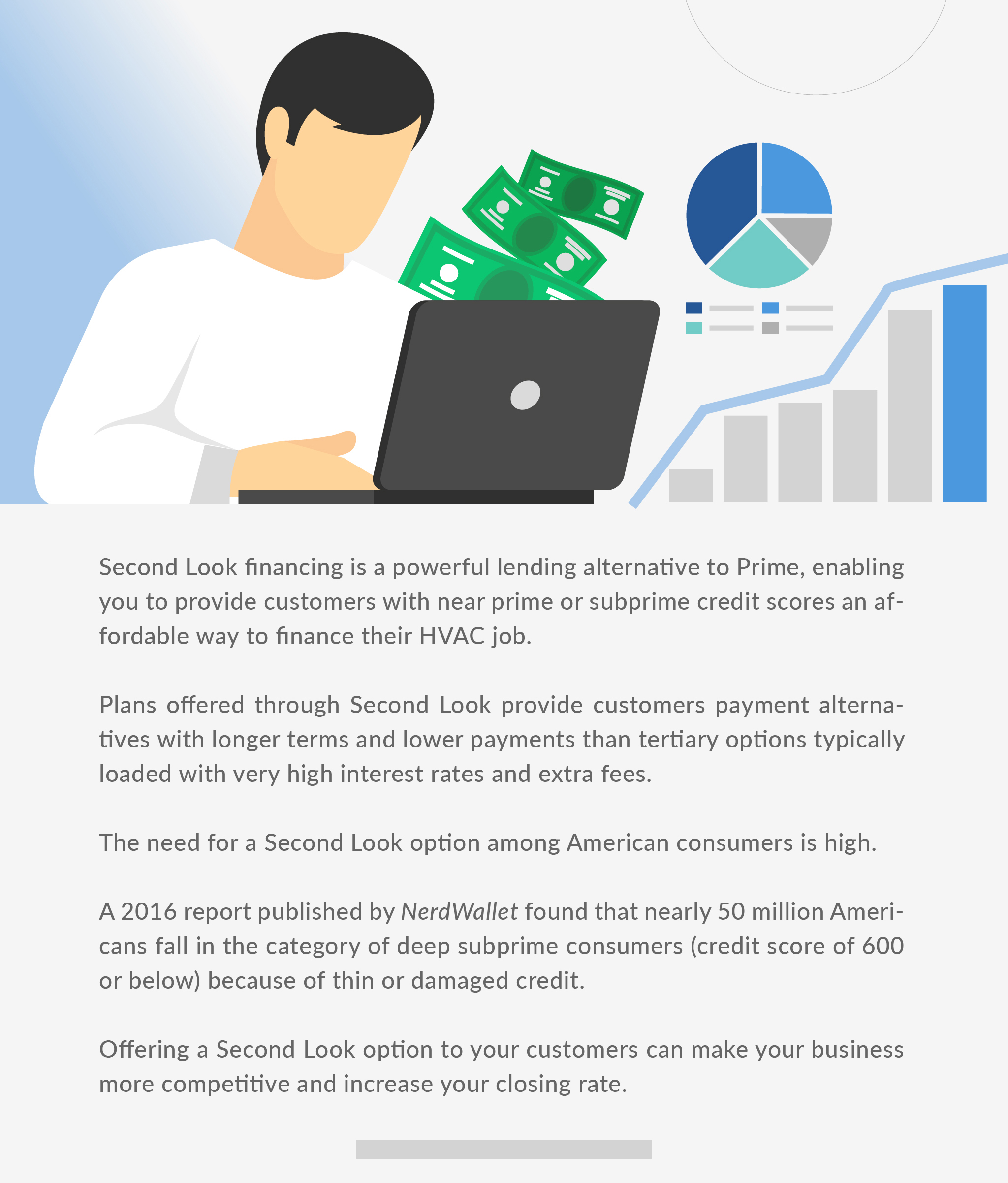 Second Look financing is a powerful leading alternative to Prime, enabling you to provide customers with near prime or subprime credit scores an affordable way to finance their HVAC job.
